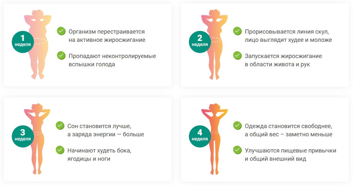 Этапы похудения с КетоФорм